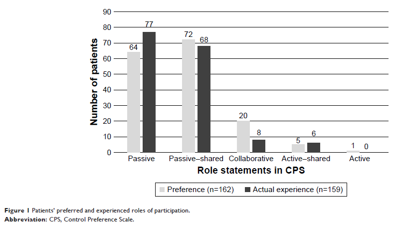 Figure 1 Patients' preferred and experienced roles of participation.