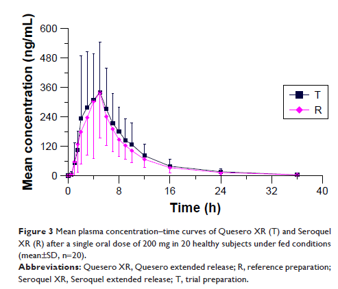 Figure 3 Mean plasma concentration–time curves of Quesero XR (T) and...