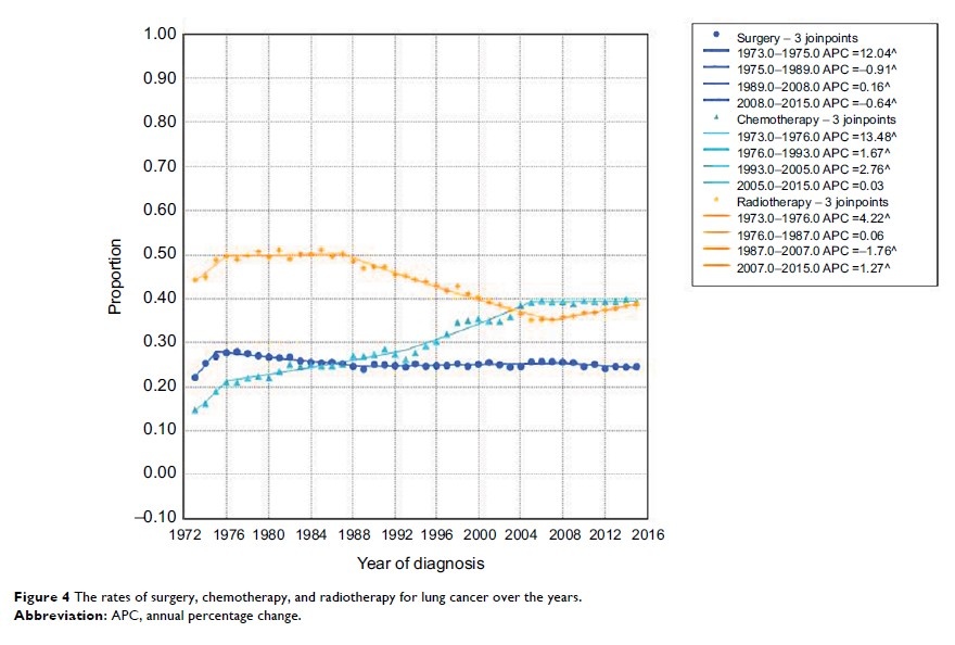 Figure 4 The rates of surgery, chemotherapy, and radiotherapy for lung cancer over the years.