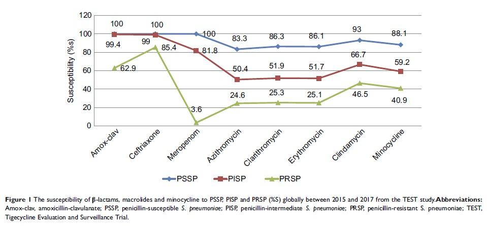 Figure 1 The susceptibility of β-lactams, macrolides and minocycline to PSSP, PISP and...