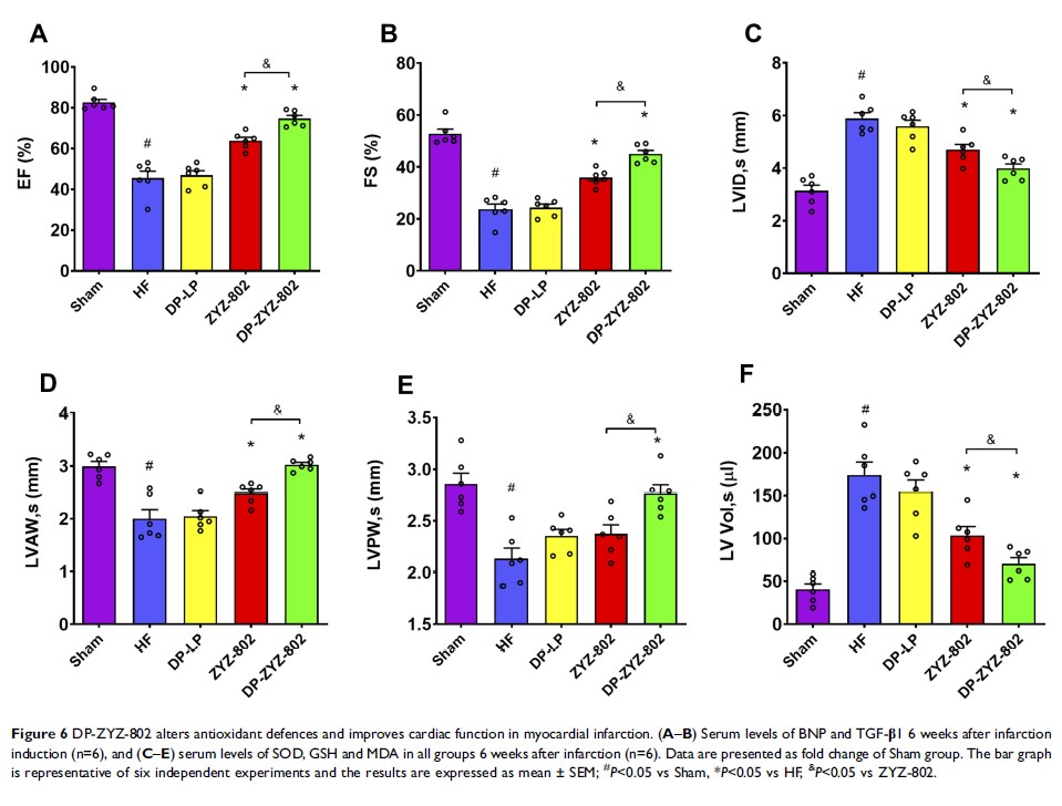 Figure 6 DP-ZYZ-802 alters antioxidant defences and...